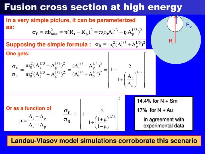 Fusion cross section at high energy