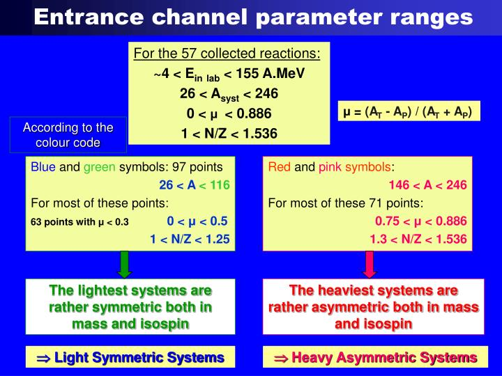 Entrance channel parameter ranges