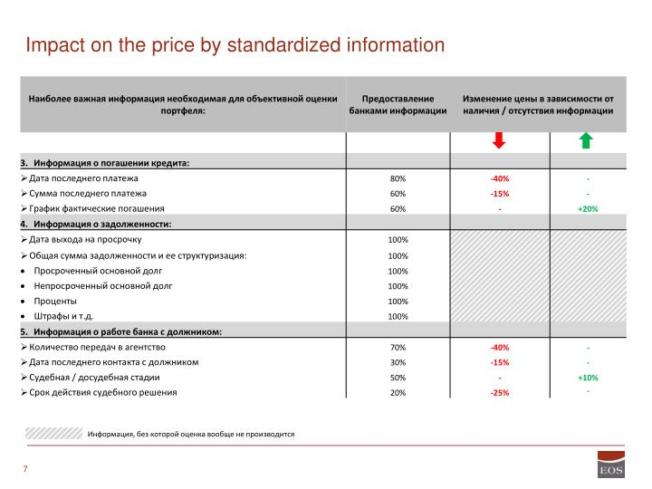 Impact on the price by standardized information