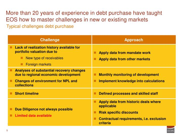 More than 20 years of experience in debt purchase have taught EOS how to master challenges in new or existing markets