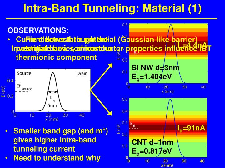Intra-Band Tunneling: Material (1)