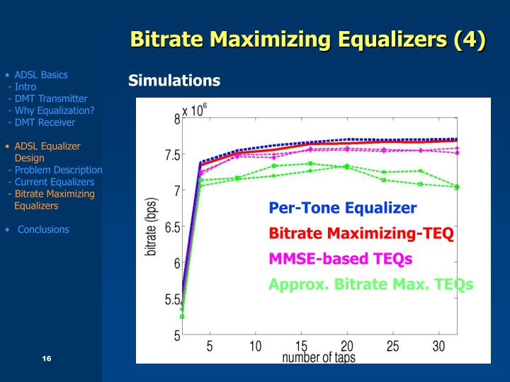 Bitrate Maximizing Equalizers (4)