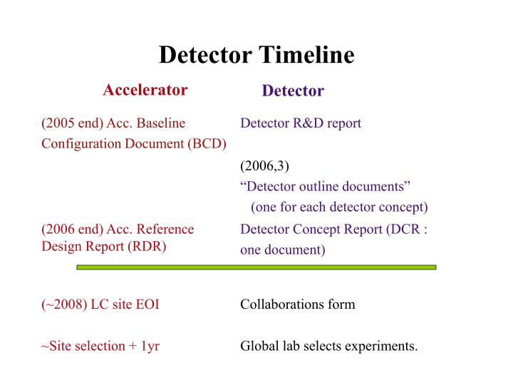 Detector Timeline