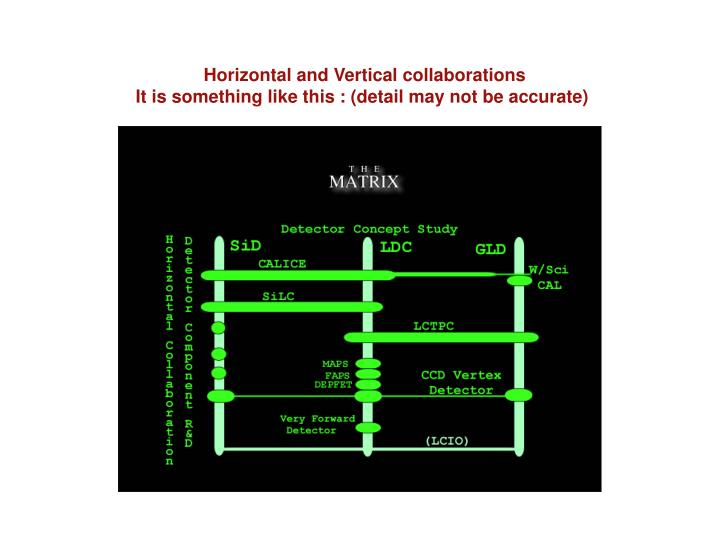 Horizontal and Vertical collaborations
