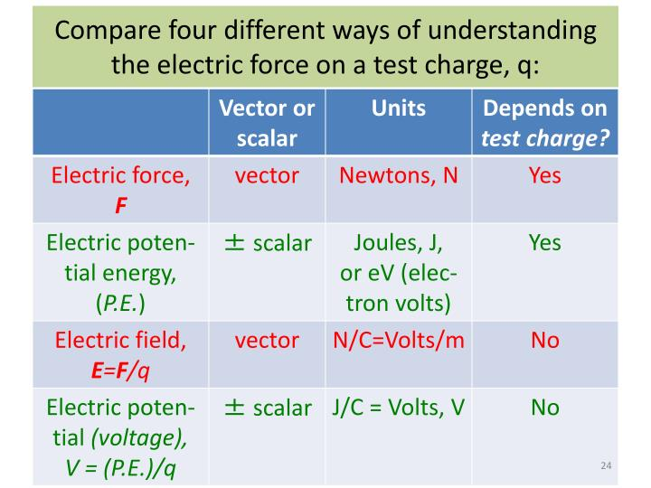 Compare four different ways of understanding the electric force on a test charge, q: