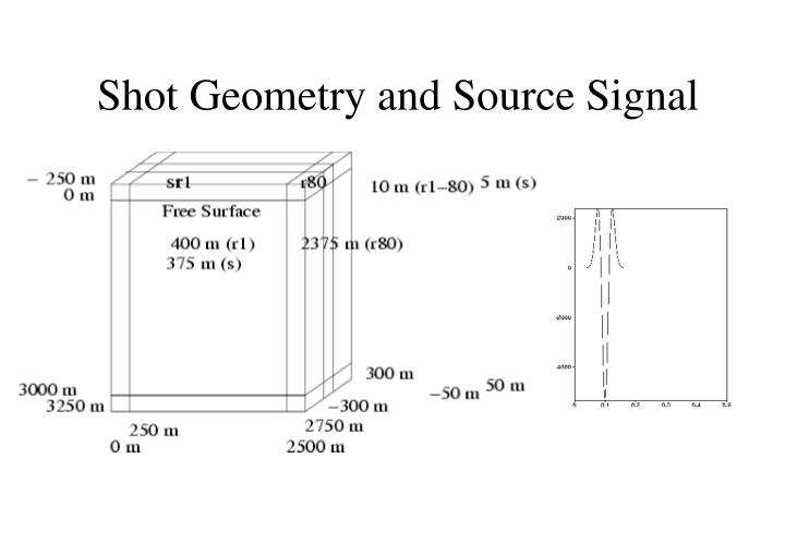 Shot Geometry and Source Signal