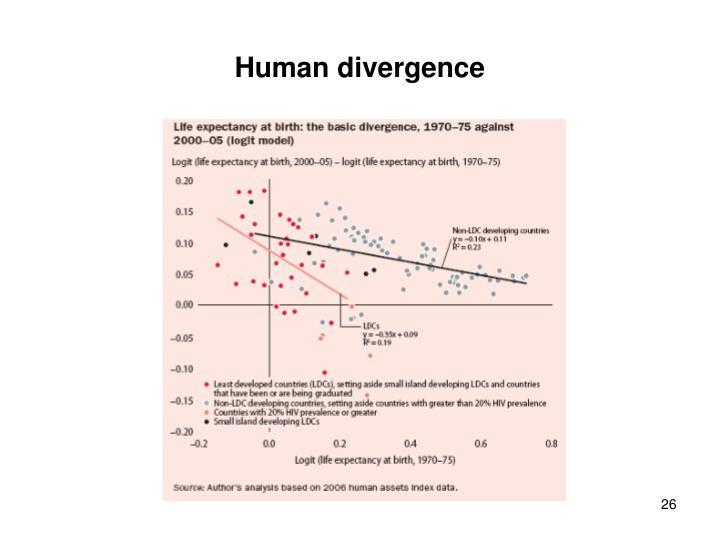 Human divergence