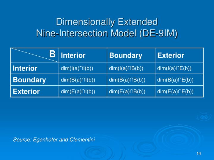 Dimensionally Extended