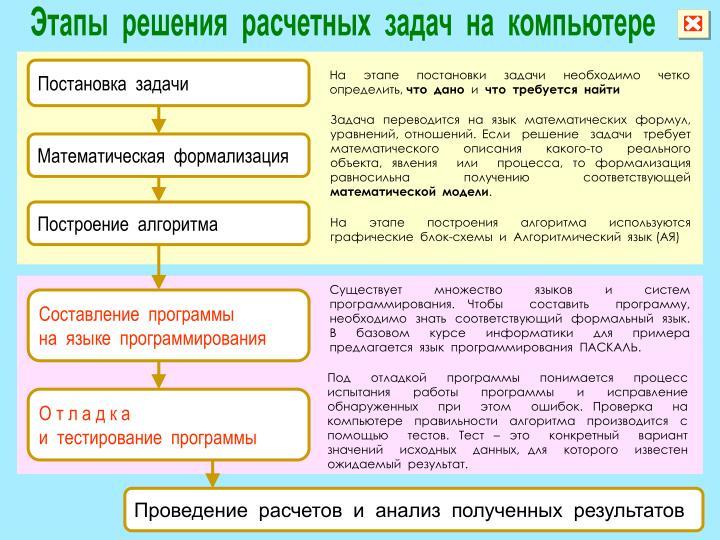 Этапы решения задач на уравнения решение задач array в pascal abc
