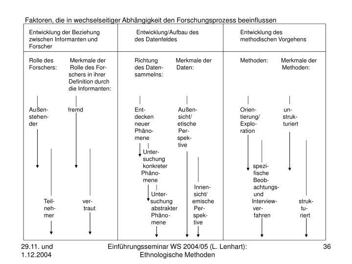 Faktoren, die in wechselseitiger Abhängigkeit den Forschungsprozess beeinflussen
