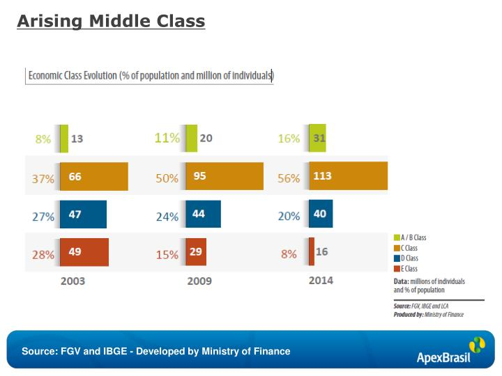 Arising Middle Class