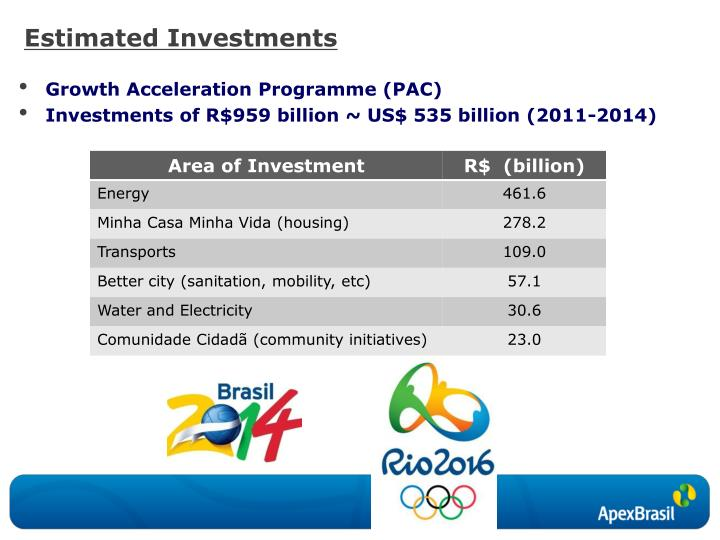 Estimated Investments