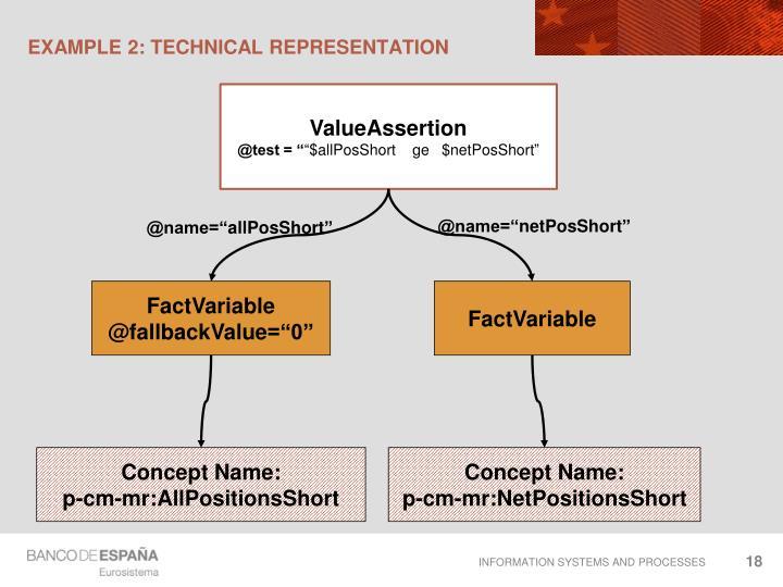 Example 2: technical representation
