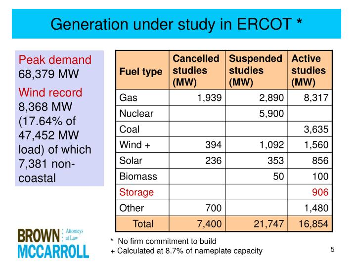 Generation under study in ERCOT