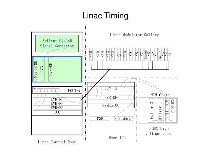 Linac Timing