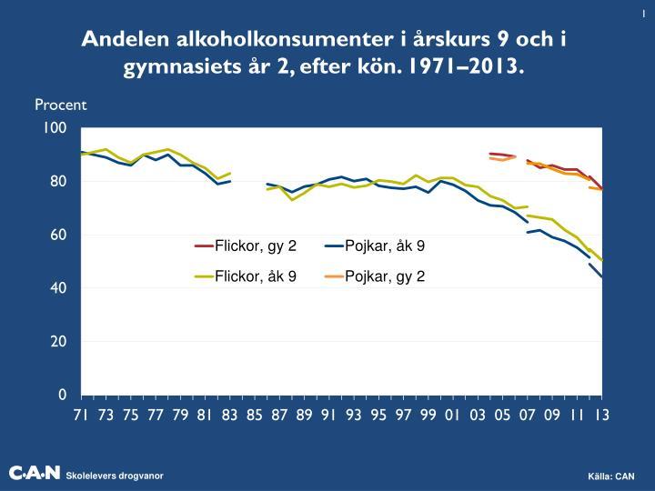 Andelen alkoholkonsumenter i årskurs 9 och i gymnasiets år 2, efter kön. 1971–2013.