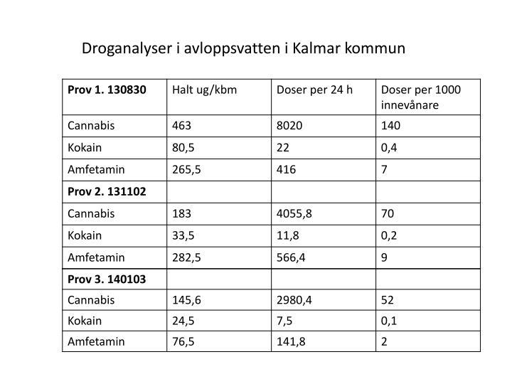 Droganalyser i avloppsvatten i Kalmar kommun