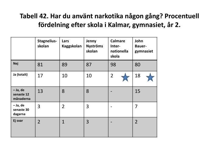 Tabell 42. Har du använt narkotika någon gång? Procentuell fördelning efter skola i Kalmar, gymnasiet, år 2.