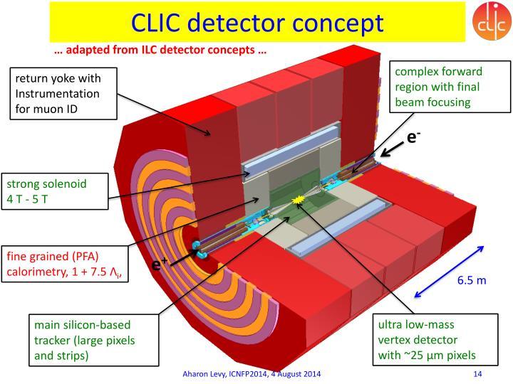 CLIC detector concept
