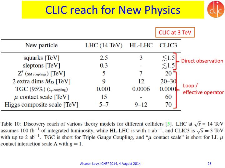 CLIC reach for New Physics