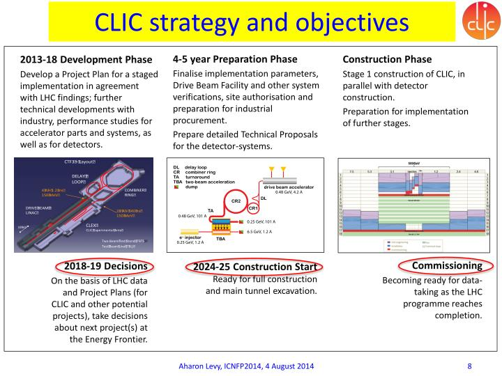 CLIC strategy and objectives