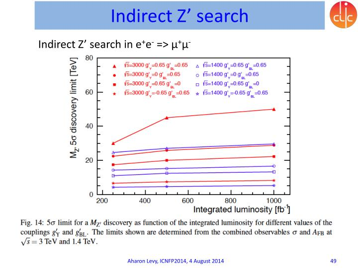 Indirect Z' search