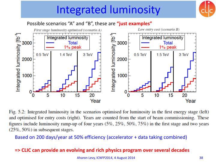 Integrated luminosity