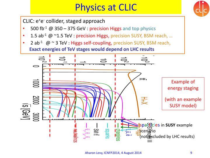 Physics at CLIC