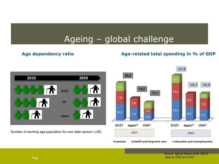 Ageing – global challenge