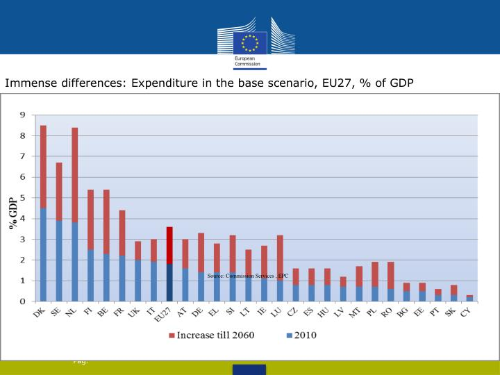 Immense differences: Expenditure in the base scenario, EU27, % of GDP