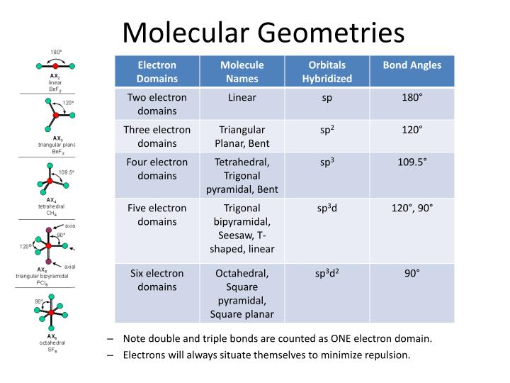 Molecular geometries