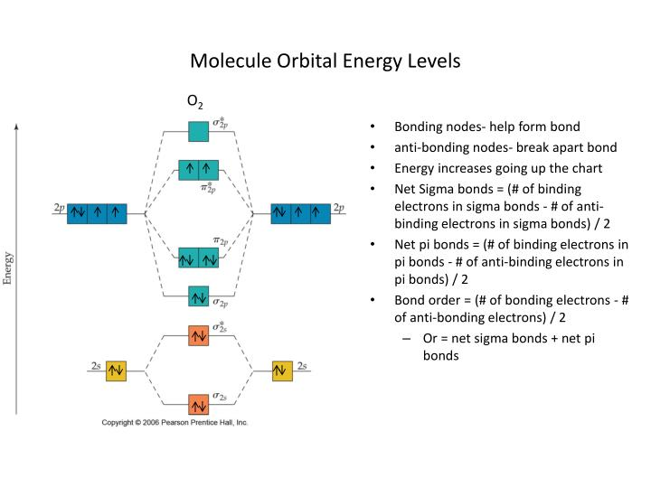 Molecule Orbital Energy Levels