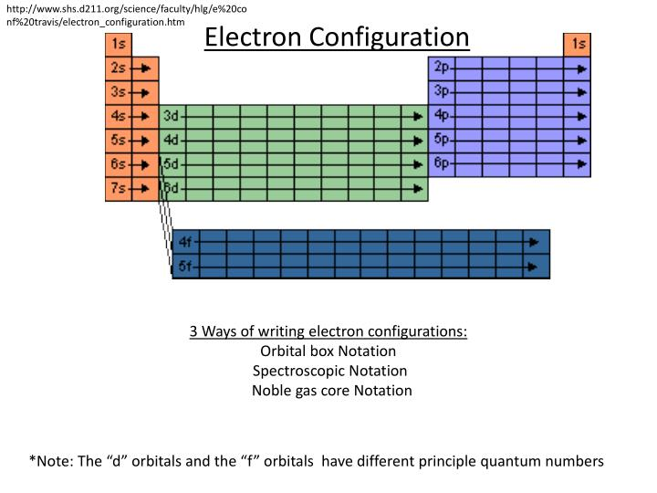 http://www.shs.d211.org/science/faculty/hlg/e%20conf%20travis/electron_configuration.htm