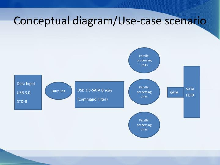 Conceptual diagram use case scenario