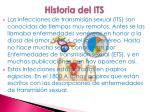 historia del its