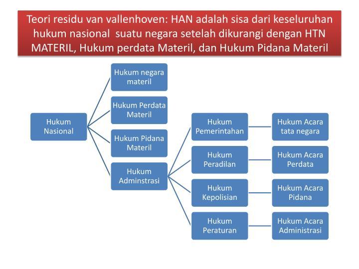 Teori residu van vallenhoven: HAN adalah sisa dari keseluruhan hukum nasional  suatu negara setelah dikurangi dengan HTN MATERIL, Hukum perdata Materil, dan Hukum Pidana Materil