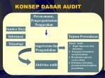 konsep dasar audit