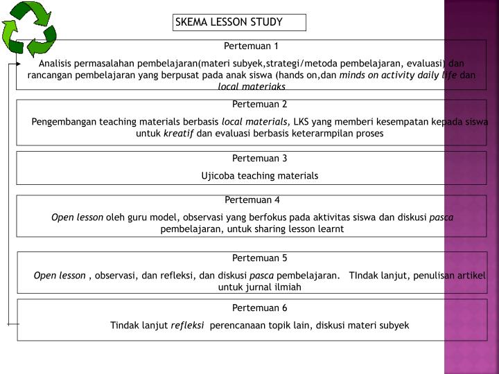 SKEMA LESSON STUDY