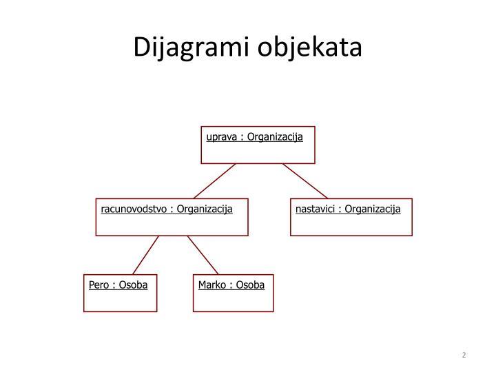 Dijagrami objekata
