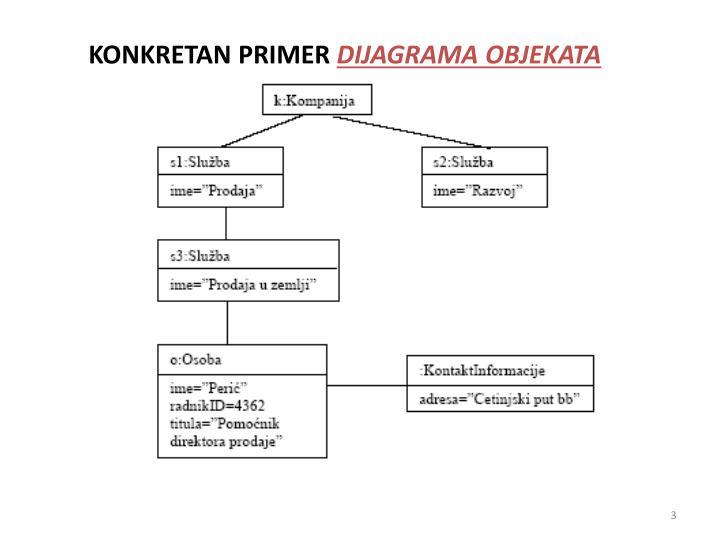 Konkretan primer dijagrama objekata