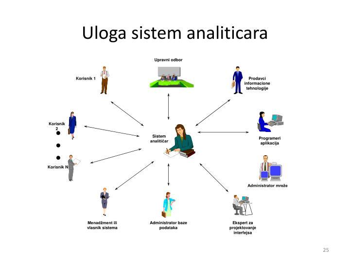 Uloga sistem analiticara