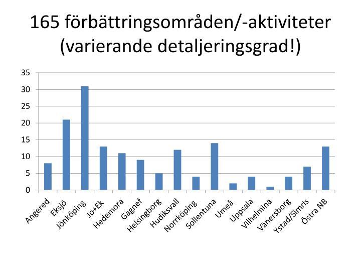 165 förbättringsområden/-aktiviteter (varierande detaljeringsgrad!)