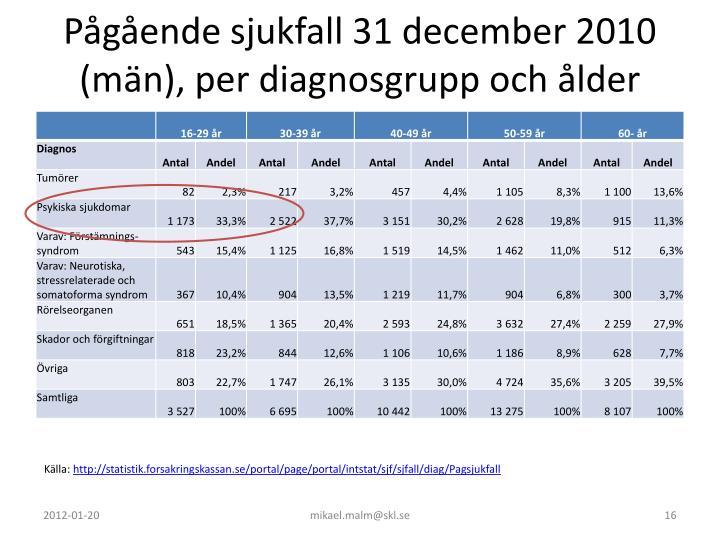 Pågående sjukfall 31 december 2010 (män), per diagnosgrupp och ålder