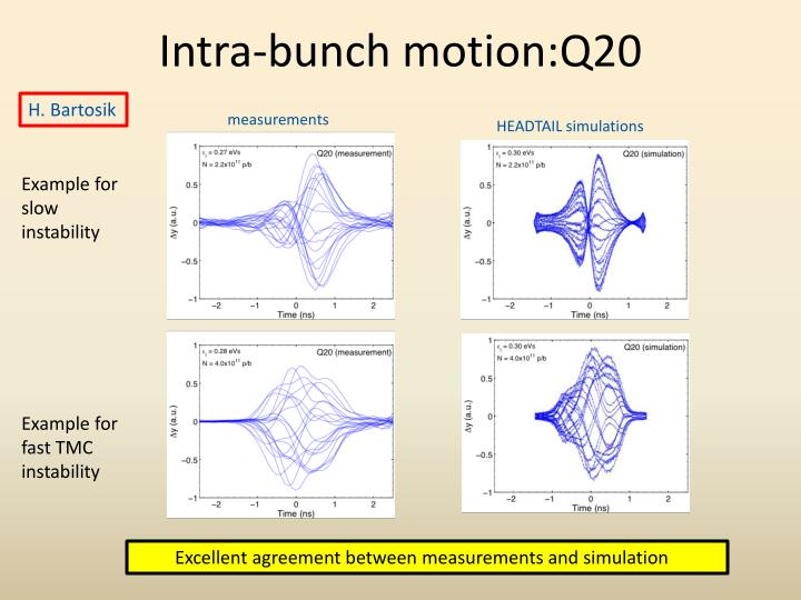 Intra-bunch motion:Q20