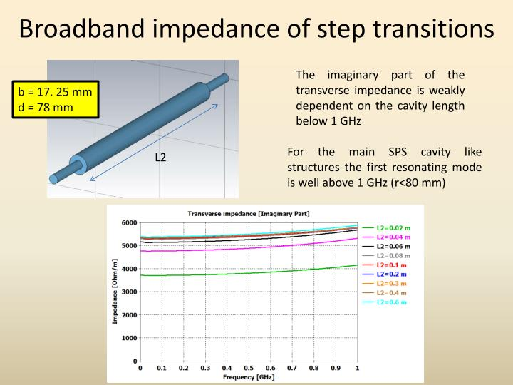 Broadband impedance of step transitions