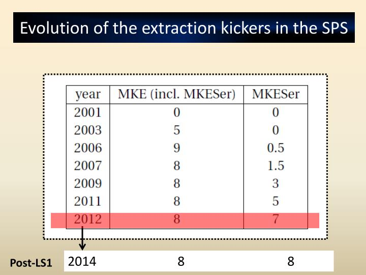 Evolution of the extraction kickers in the SPS