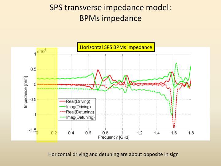 SPS transverse impedance model: