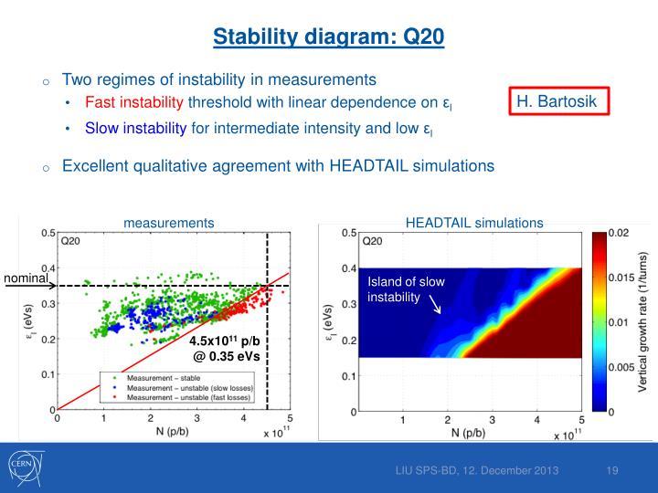 Stability diagram: Q20