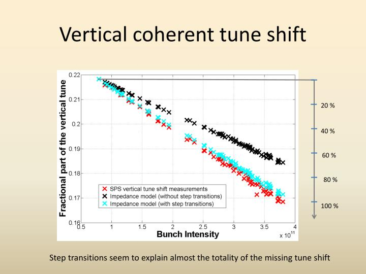 Vertical coherent tune shift