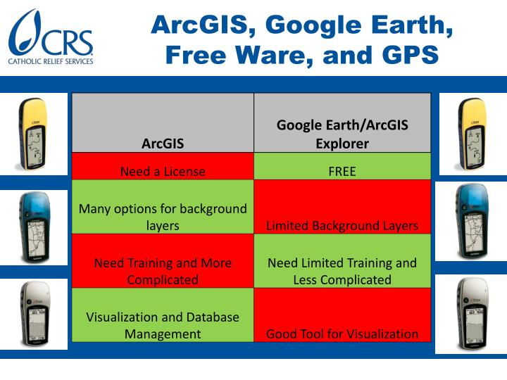 ArcGIS, Google Earth, Free Ware, and GPS